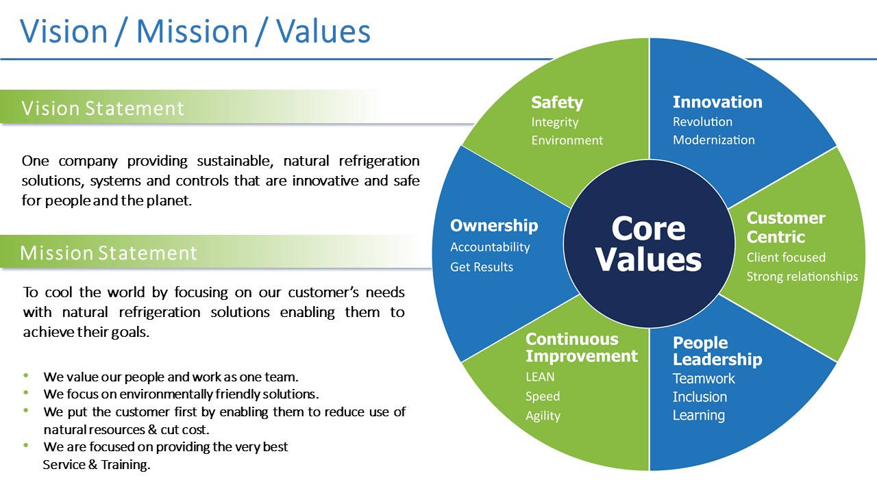 M&M's Vision, Mission, and Value